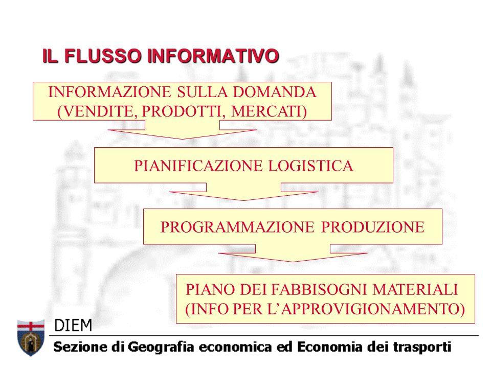 IL FLUSSO INFORMATIVO INFORMAZIONE SULLA DOMANDA