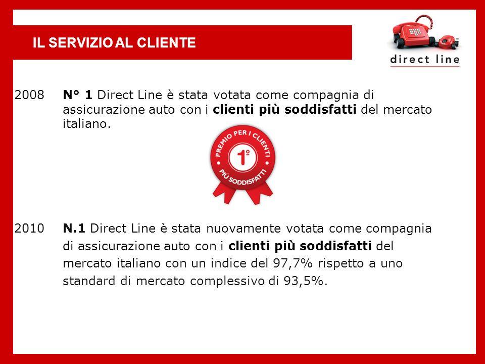 IL SERVIZIO AL CLIENTE N° 1 Direct Line è stata votata come compagnia di assicurazione auto con i clienti più soddisfatti del mercato italiano.