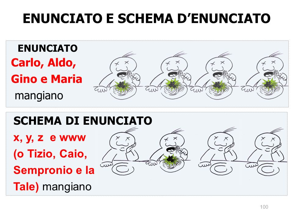 ENUNCIATO E SCHEMA D'ENUNCIATO