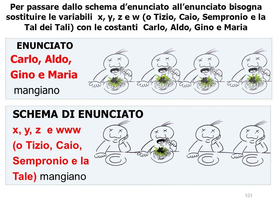 Carlo, Aldo, Gino e Maria mangiano SCHEMA DI ENUNCIATO x, y, z e www