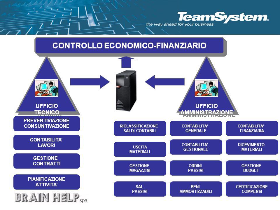 CONTROLLO ECONOMICO-FINANZIARIO
