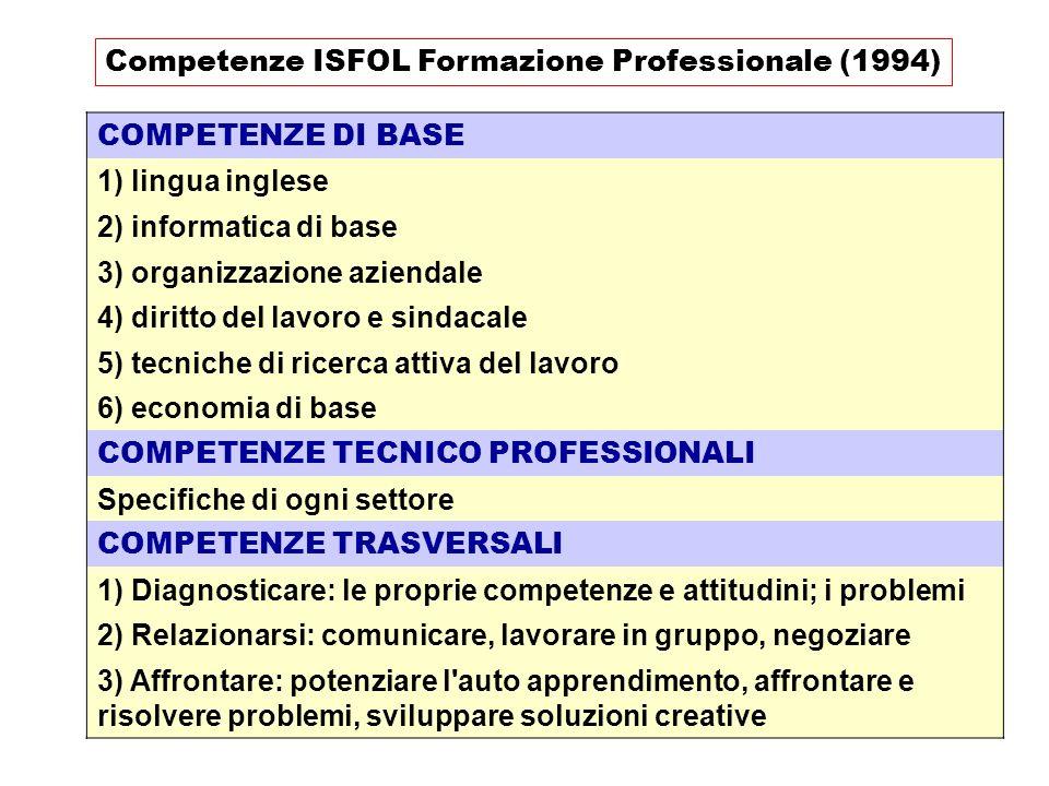 Competenze ISFOL Formazione Professionale (1994)