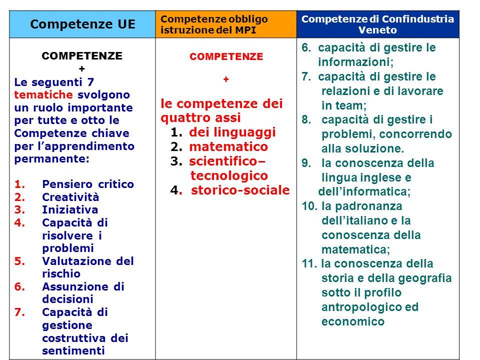 Competenze di Confindustria Veneto