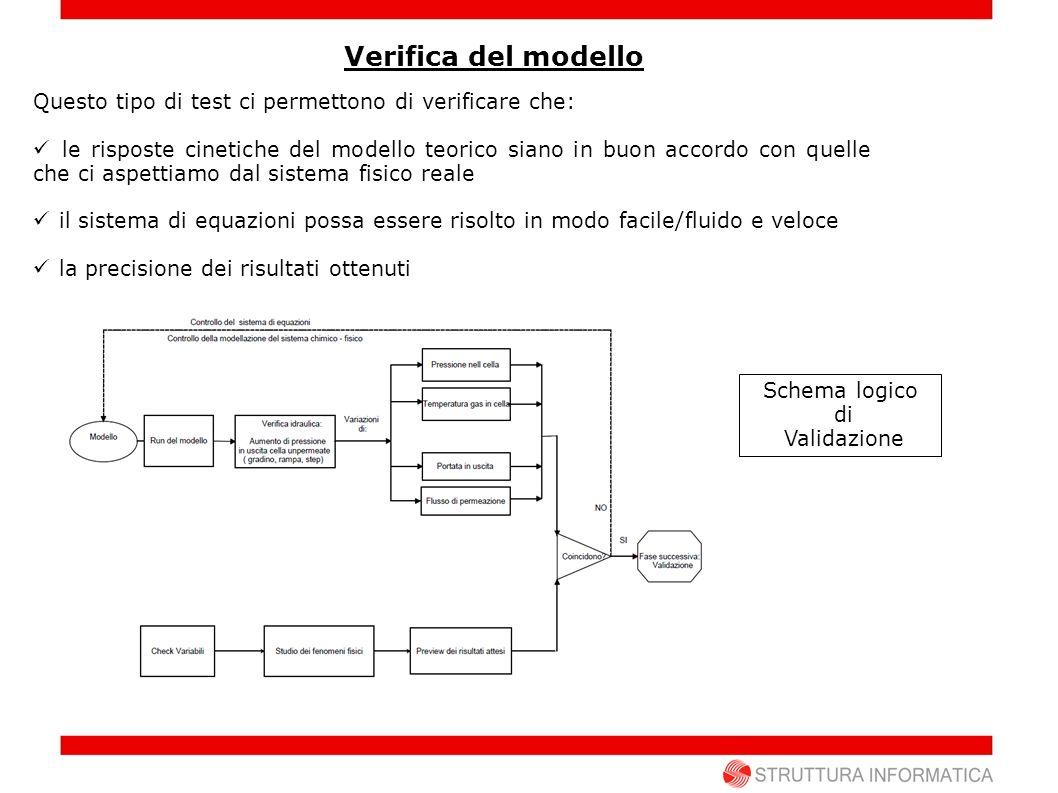 Verifica del modello Questo tipo di test ci permettono di verificare che: