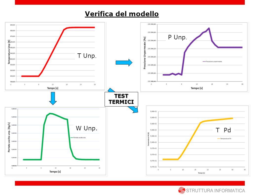 Verifica del modello P Unp. T Unp. TEST TERMICI W Unp. T Pd