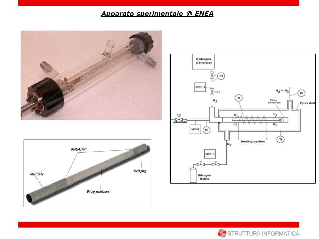 Apparato sperimentale @ ENEA