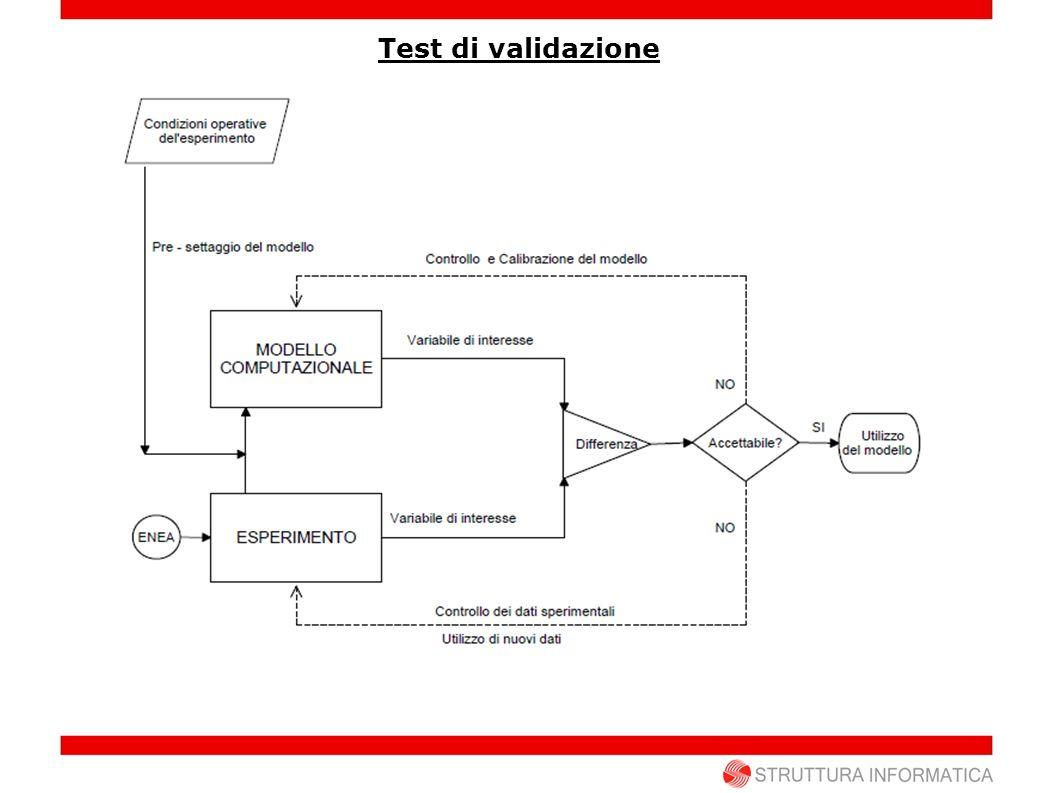 Test di validazione