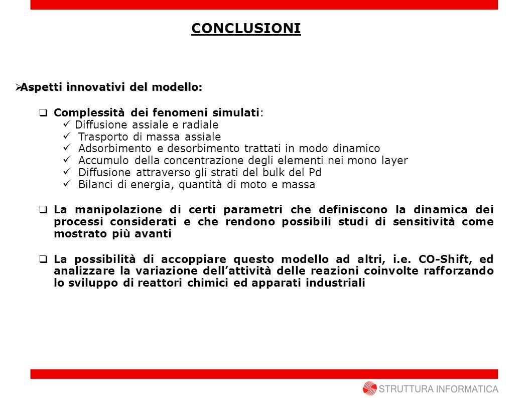 CONCLUSIONI Aspetti innovativi del modello: