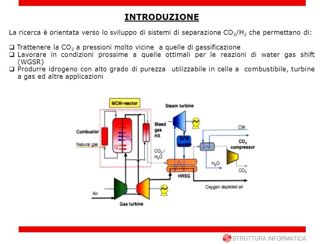 INTRODUZIONE La ricerca è orientata verso lo sviluppo di sistemi di separazione CO2/H2 che permettano di: