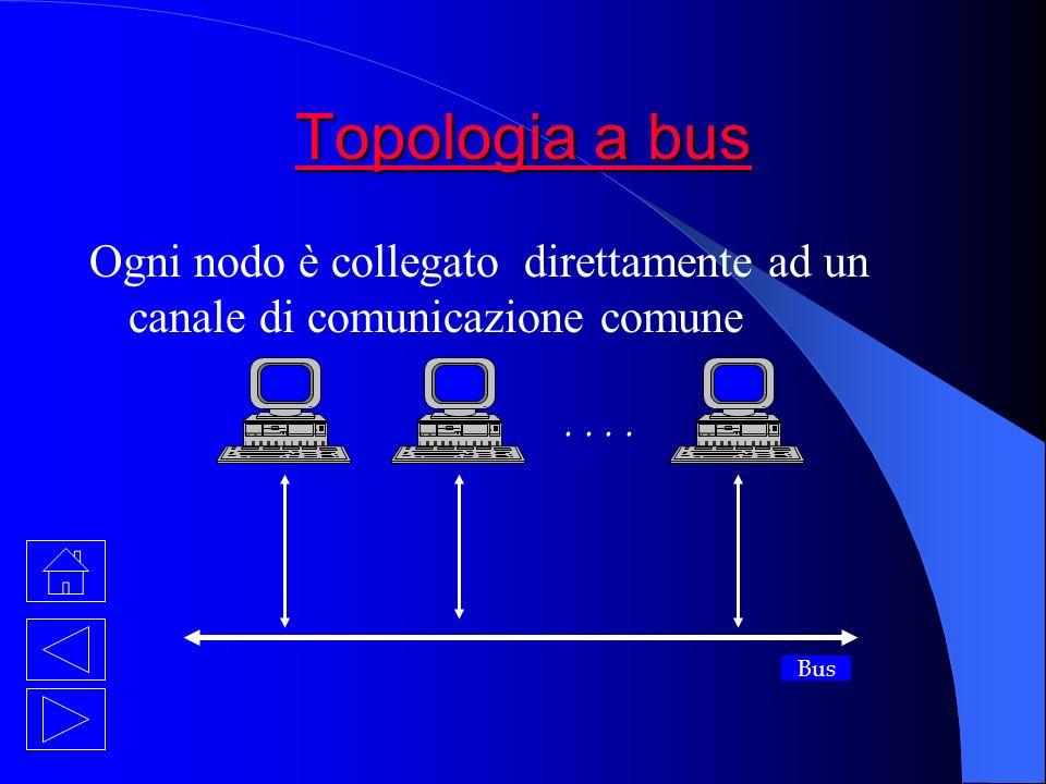 Topologia a bus Ogni nodo è collegato direttamente ad un canale di comunicazione comune.