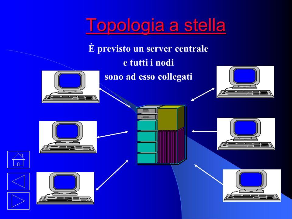 È previsto un server centrale e tutti i nodi sono ad esso collegati