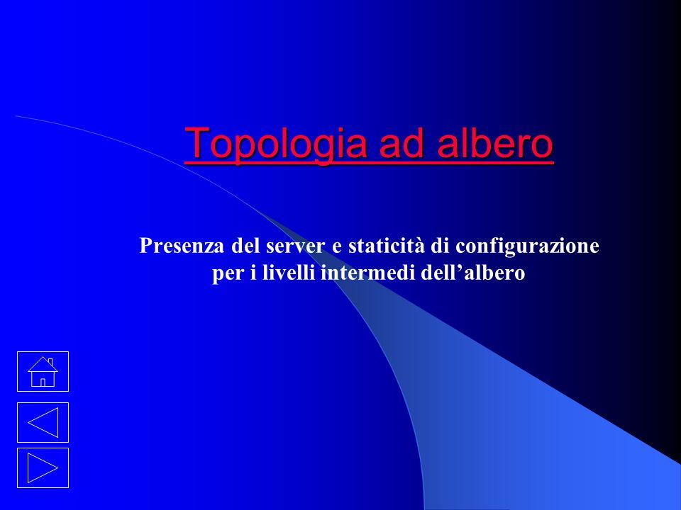 Topologia ad albero Presenza del server e staticità di configurazione per i livelli intermedi dell'albero.