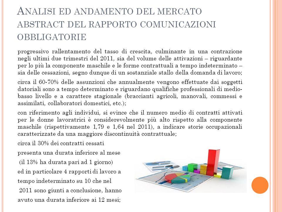 Analisi ed andamento del mercato abstract del rapporto comunicazioni obbligatorie