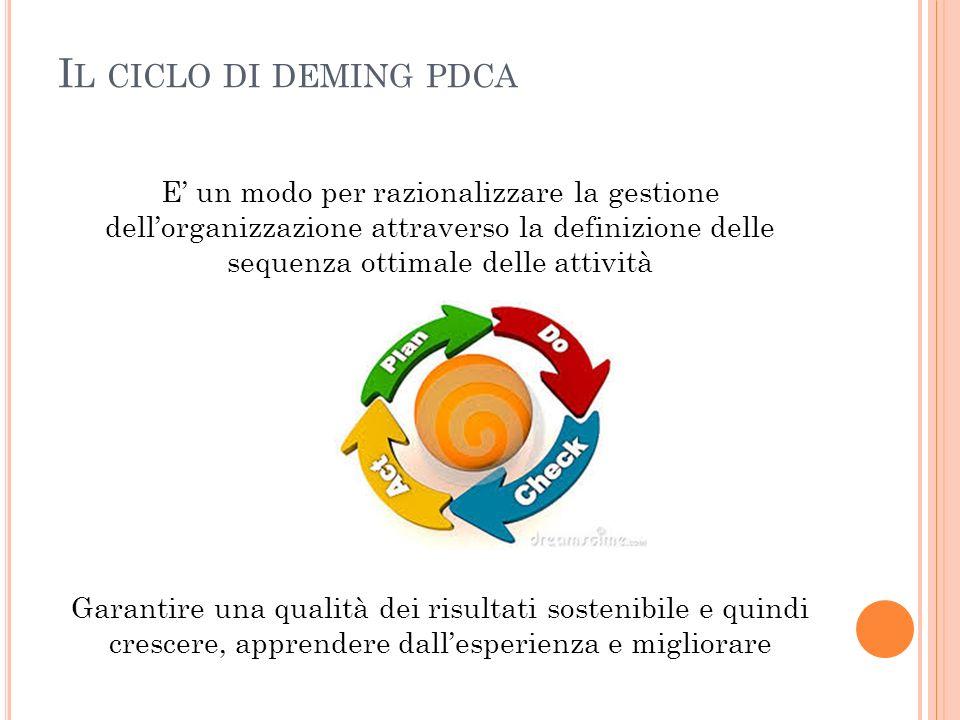 Il ciclo di deming pdca