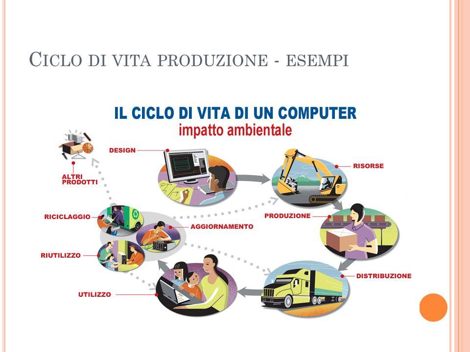 Ciclo di vita produzione - esempi