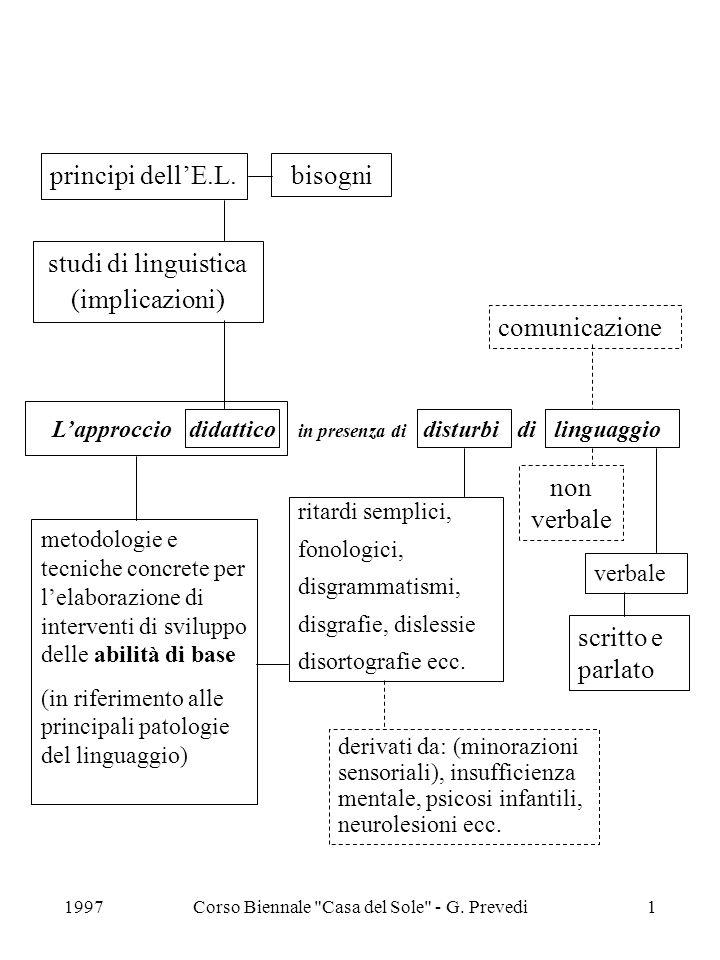 L'approccio didattico in presenza di disturbi di linguaggio