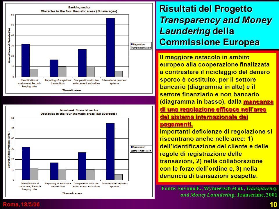 Risultati del Progetto Transparency and Money Laundering della Commissione Europea