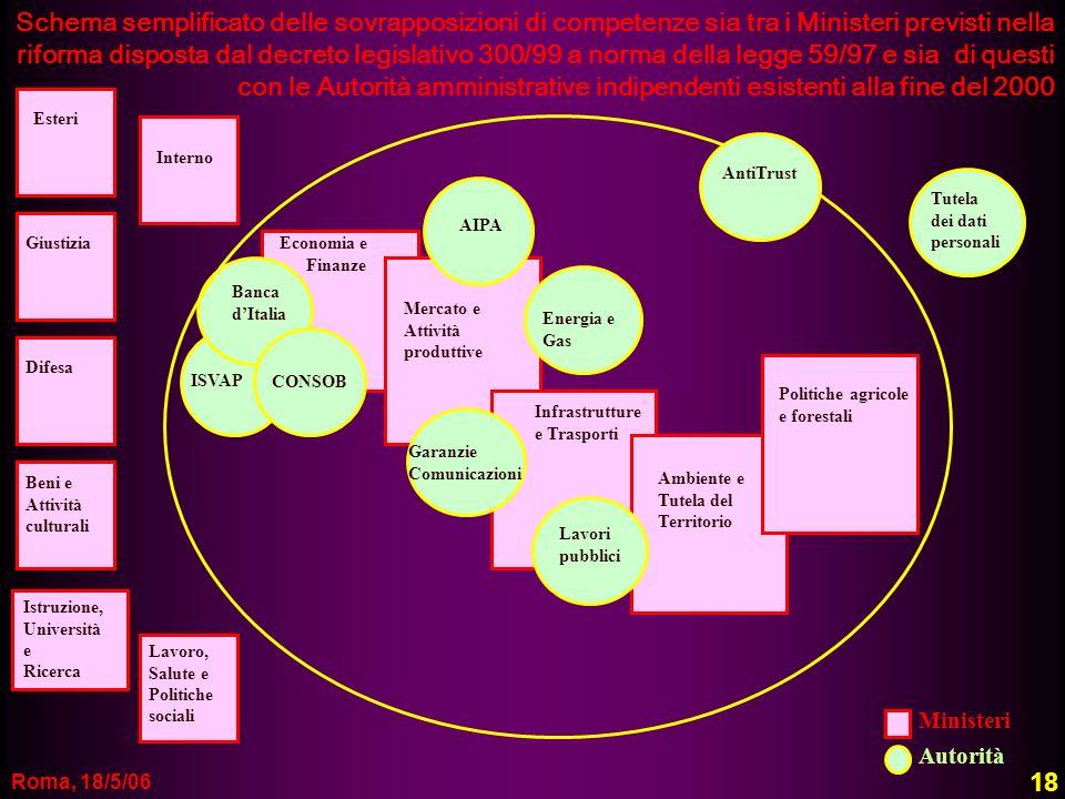Schema semplificato delle sovrapposizioni di competenze sia tra i Ministeri previsti nella riforma disposta dal decreto legislativo 300/99 a norma della legge 59/97 e sia di questi con le Autorità amministrative indipendenti esistenti alla fine del 2000