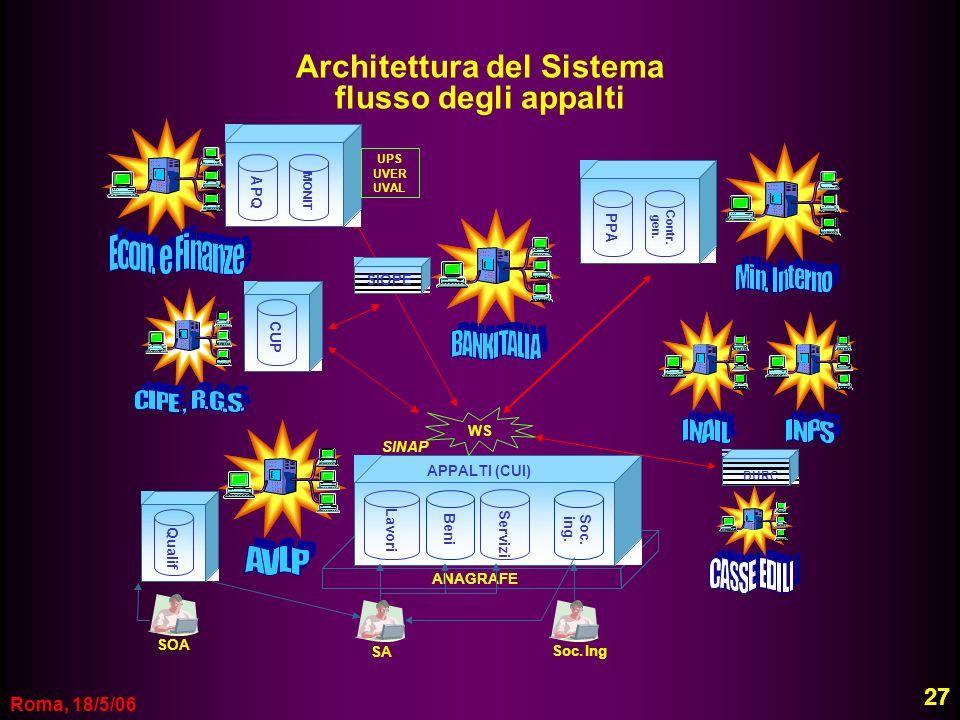Architettura del Sistema flusso degli appalti