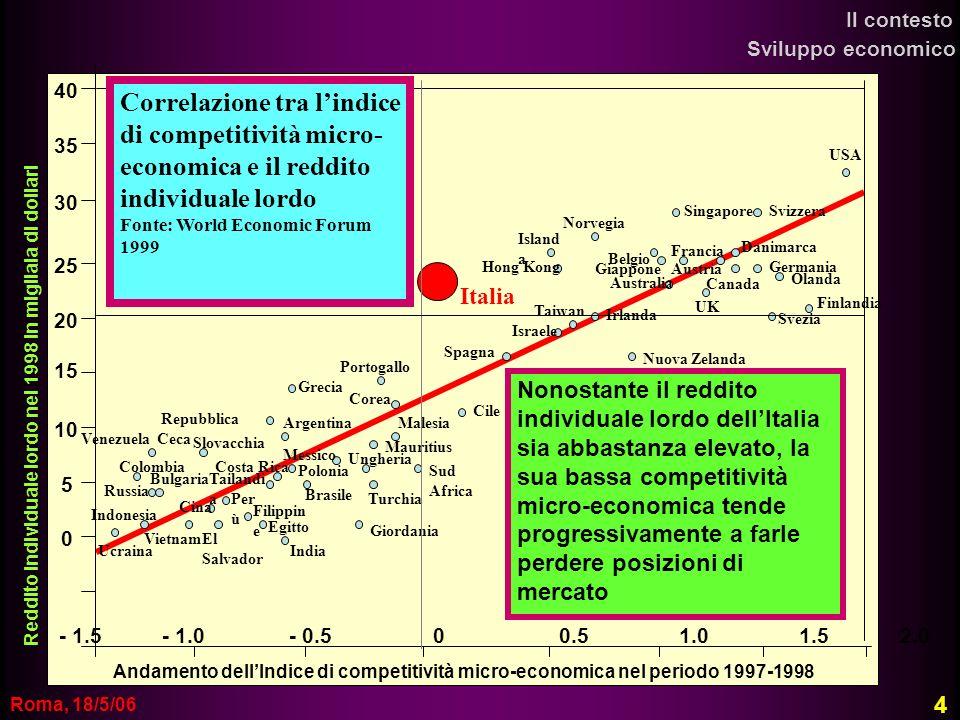 Il contesto Sviluppo economico. 40. Correlazione tra l'indice di competitività micro-economica e il reddito individuale lordo.