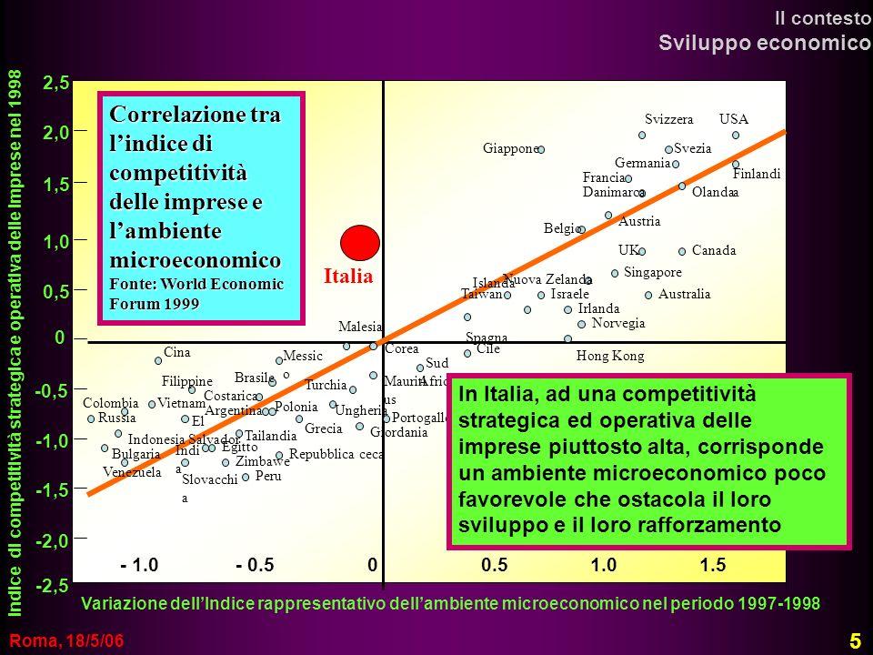 Il contesto Sviluppo economico. 2,5.
