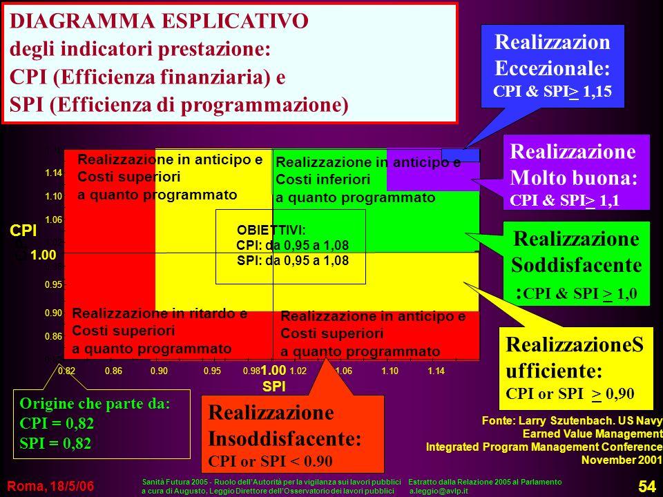 DIAGRAMMA ESPLICATIVO degli indicatori prestazione: