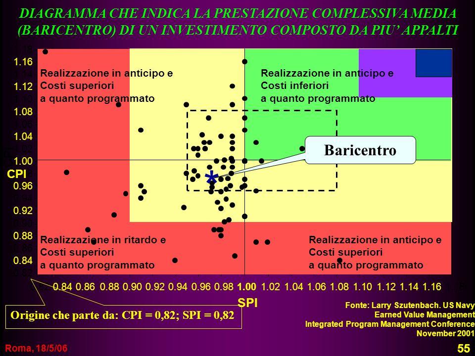 DIAGRAMMA CHE INDICA LA PRESTAZIONE COMPLESSIVA MEDIA (BARICENTRO) DI UN INVESTIMENTO COMPOSTO DA PIU' APPALTI