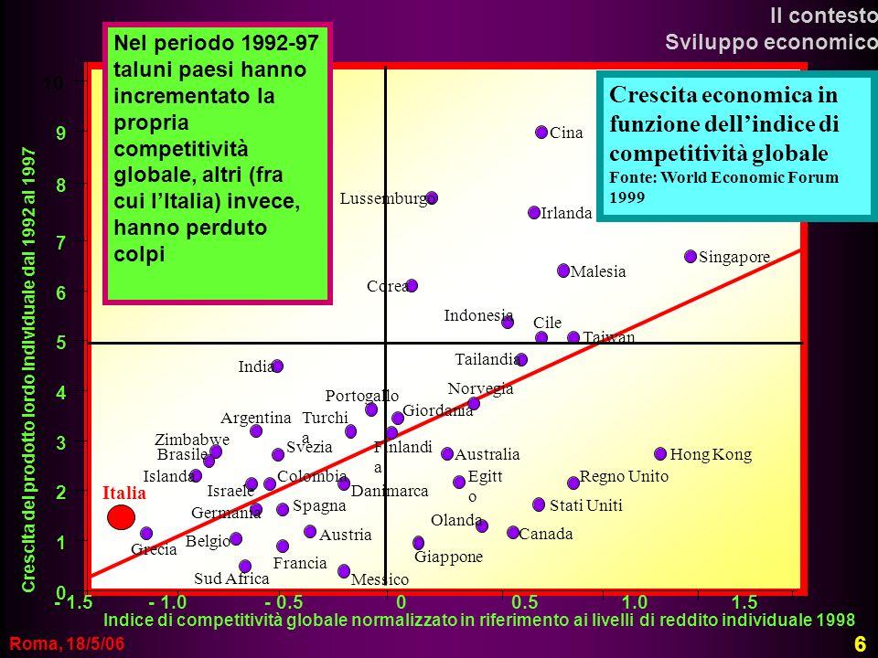 Crescita economica in funzione dell'indice di competitività globale