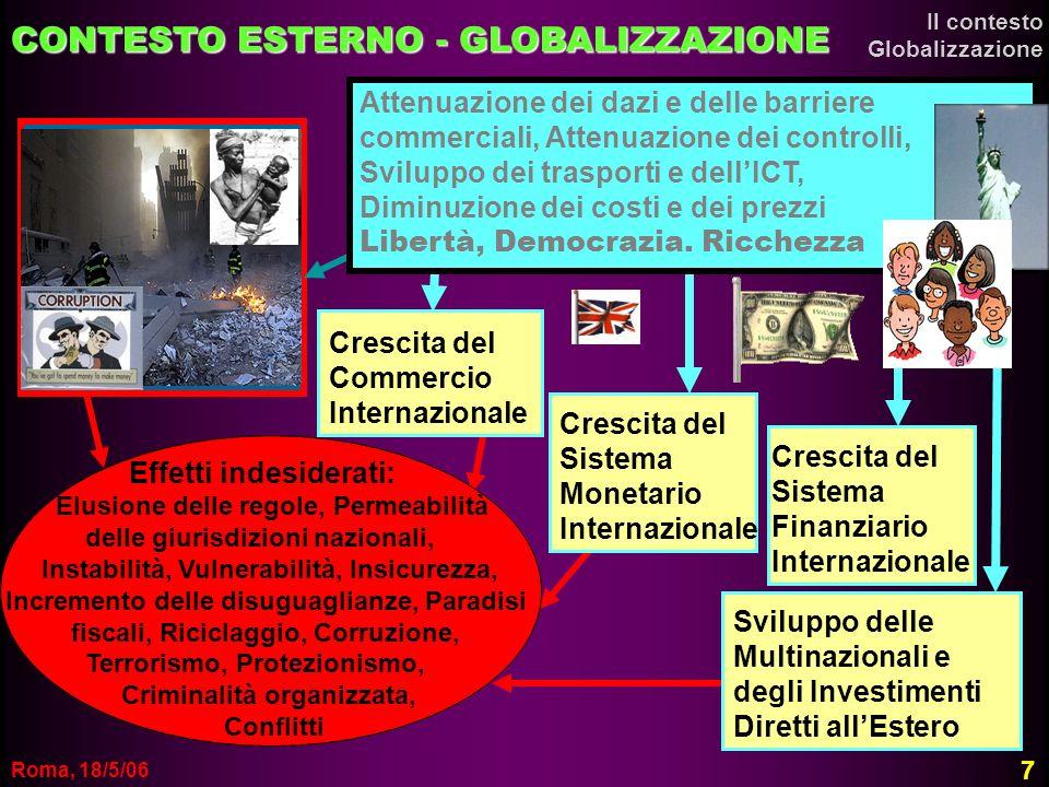 CONTESTO ESTERNO - GLOBALIZZAZIONE