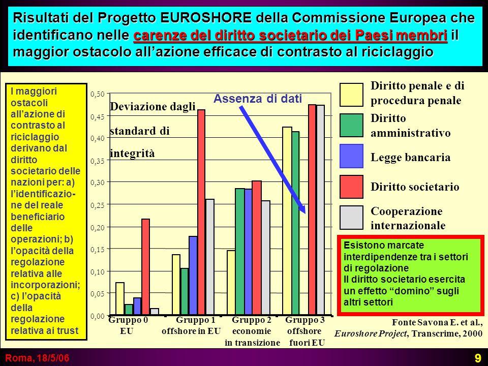 Risultati del Progetto EUROSHORE della Commissione Europea che identificano nelle carenze del diritto societario dei Paesi membri il maggior ostacolo all'azione efficace di contrasto al riciclaggio