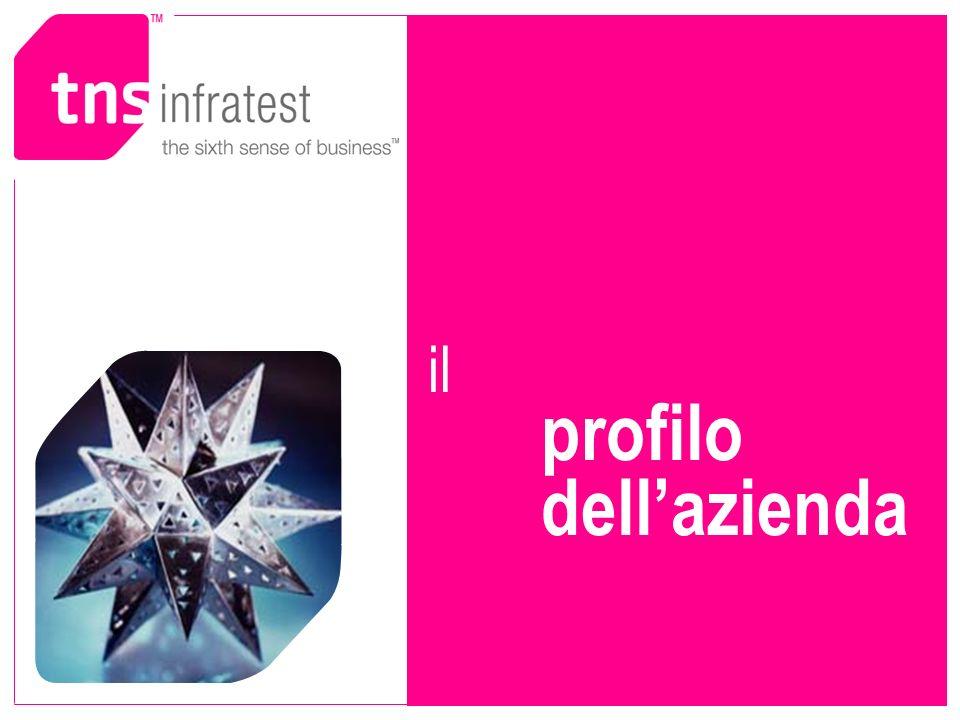 il profilo dell'azienda
