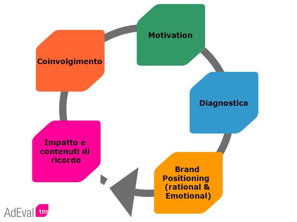 Impatto e contenuti di. ricordo. Diagnostica. Coinvolgimento. Motivation. Brand. Positioning.