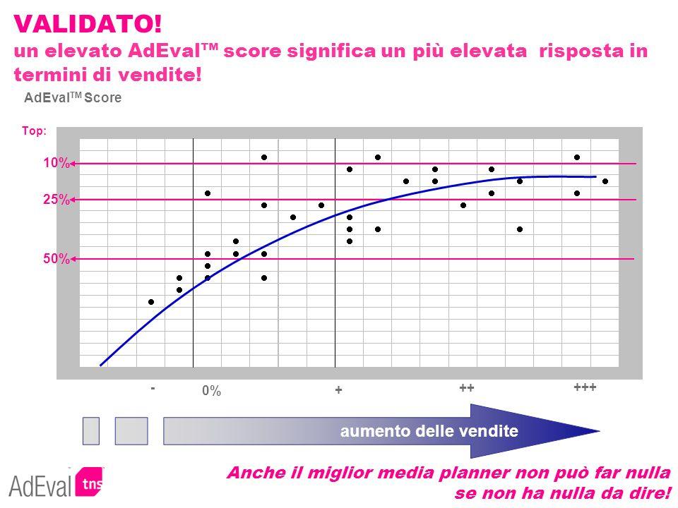 VALIDATO! un elevato AdEval™ score significa un più elevata risposta in termini di vendite!
