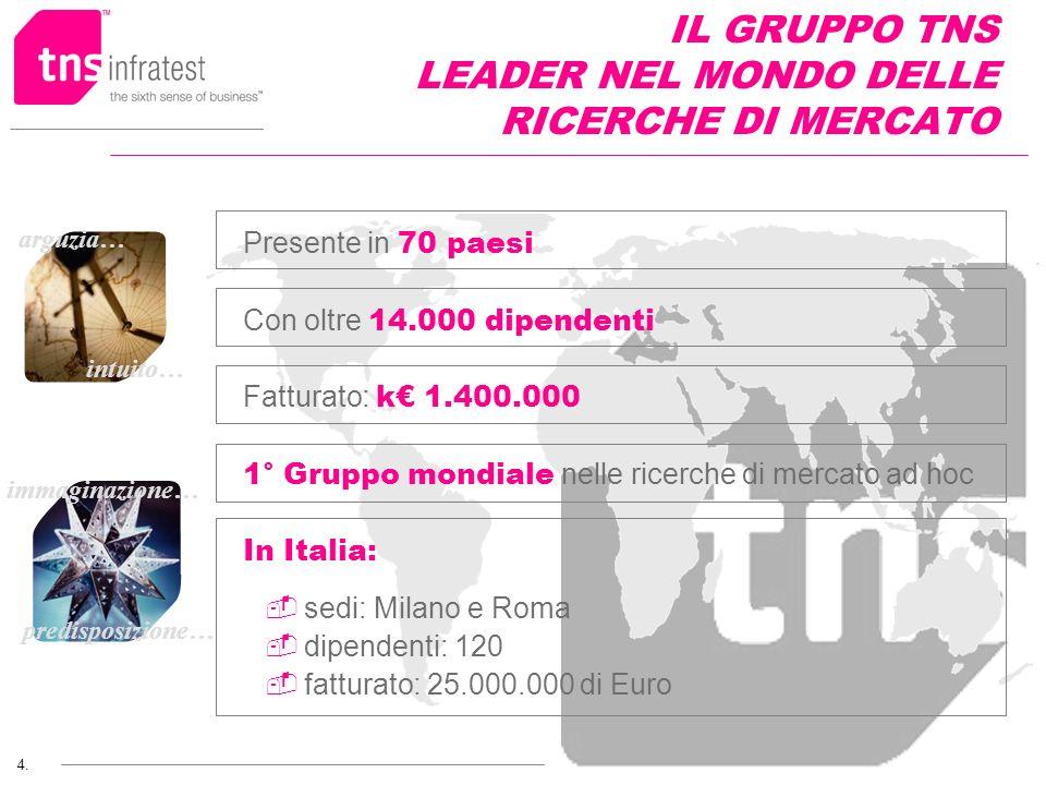 IL GRUPPO TNS LEADER NEL MONDO DELLE RICERCHE DI MERCATO