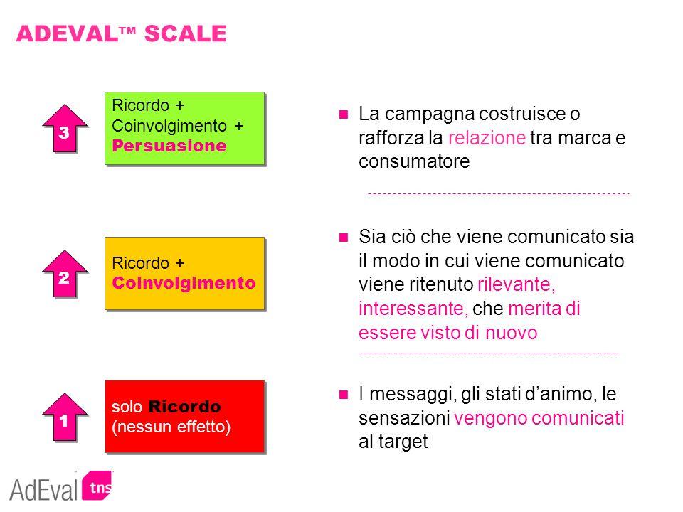 ADEVAL™ SCALE Ricordo + Coinvolgimento + Persuasione. La campagna costruisce o rafforza la relazione tra marca e consumatore.