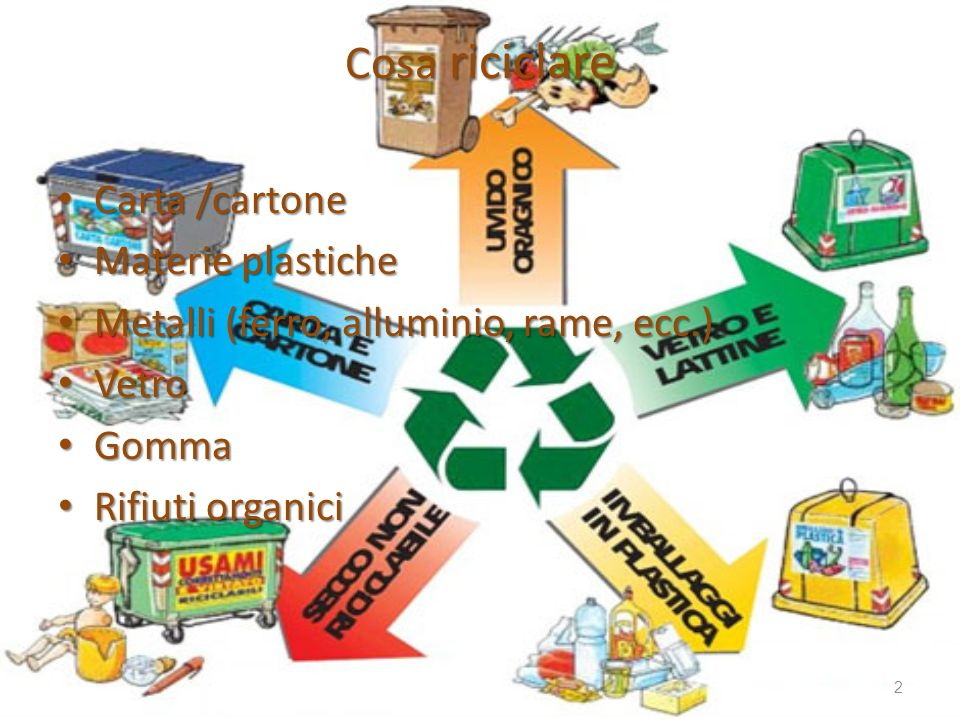 Cosa riciclare Carta /cartone Materie plastiche