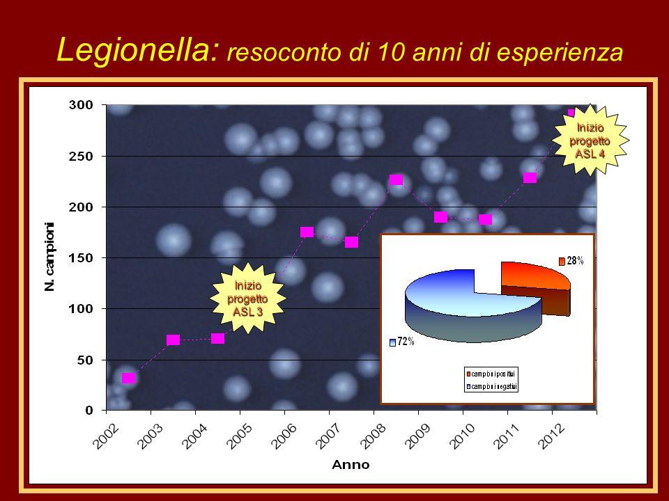 Legionella: resoconto di 10 anni di esperienza