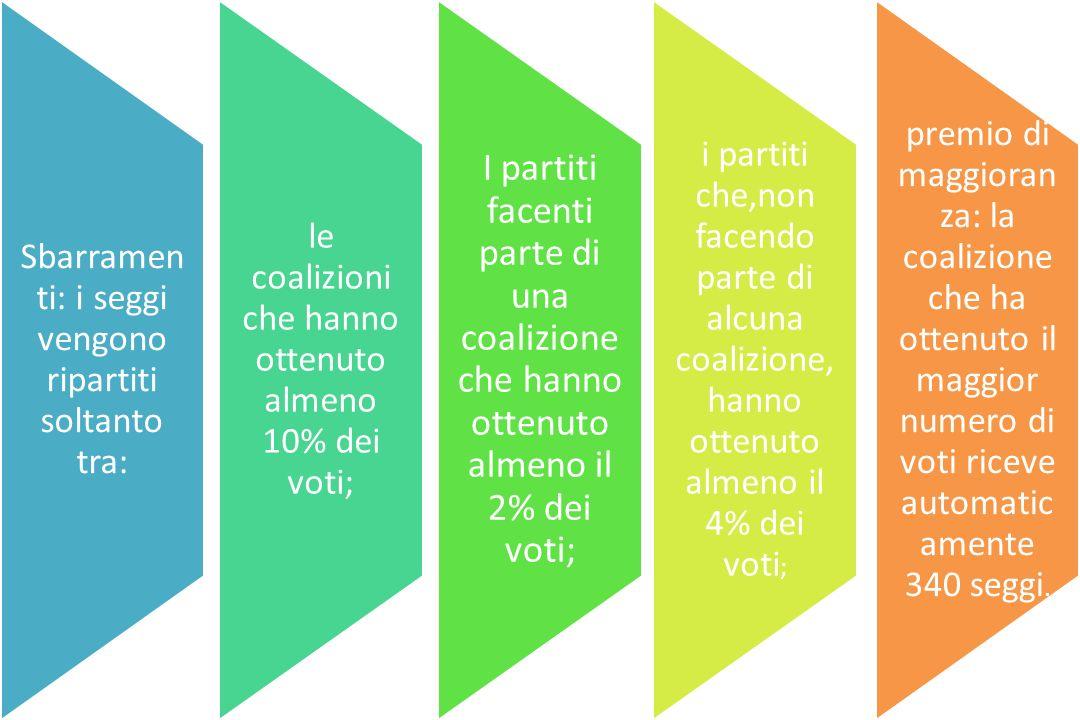 Sbarramenti: i seggi vengono ripartiti soltanto tra: