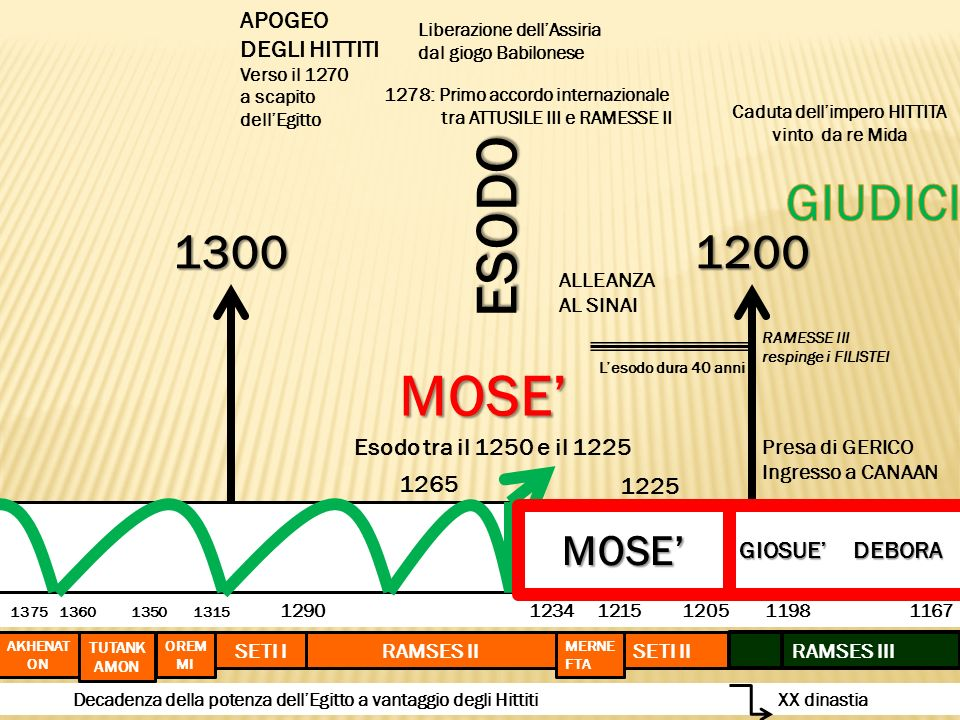 ESODO MOSE' GIUDICI 1300 1200 MOSE' APOGEO DEGLI HITTITI