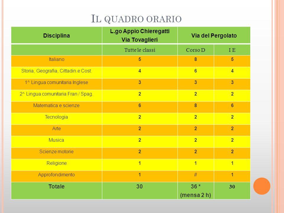 Il quadro orario Disciplina L.go Appio Chieregatti Via Tovaglieri