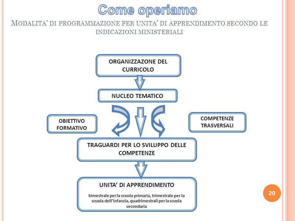 Come operiamo Modalita' di programmazione per unita' di apprendimento secondo le indicazioni ministeriali.