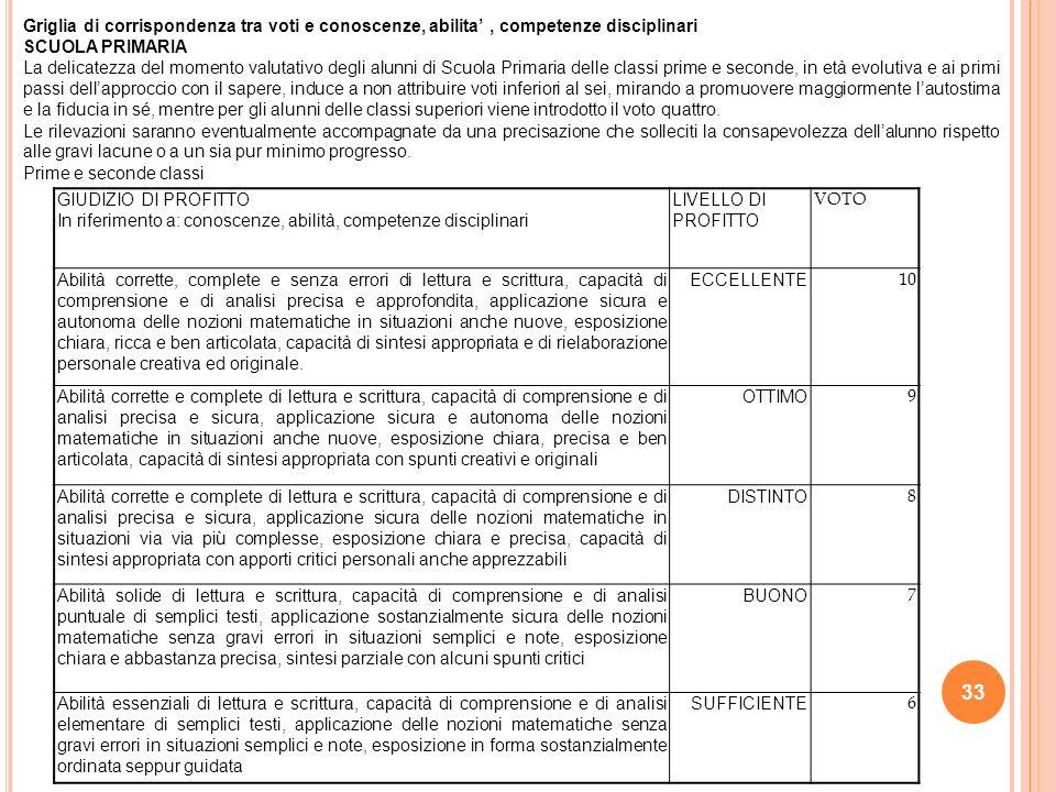 Griglia di corrispondenza tra voti e conoscenze, abilita' , competenze disciplinari