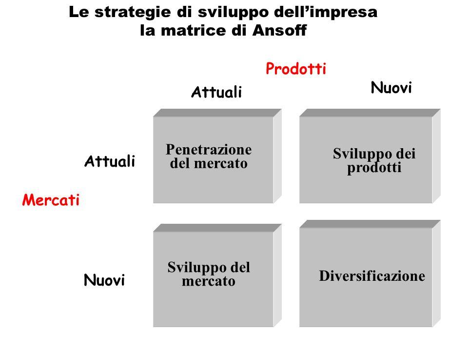Le strategie di sviluppo dell'impresa la matrice di Ansoff