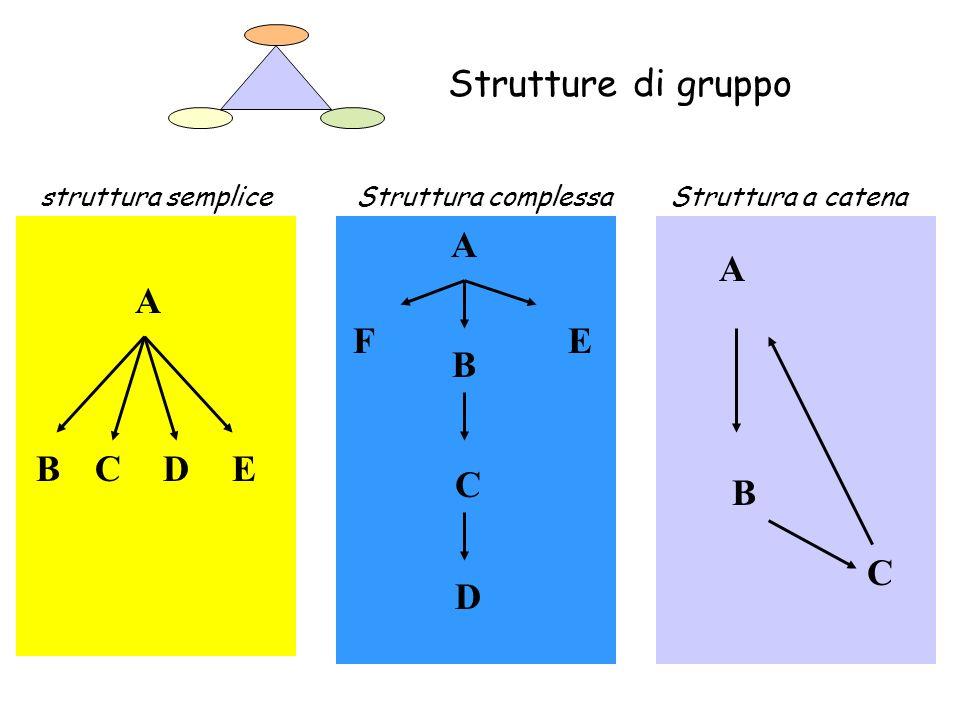 Strutture di gruppo A B E F C A B A B C D E C D struttura semplice