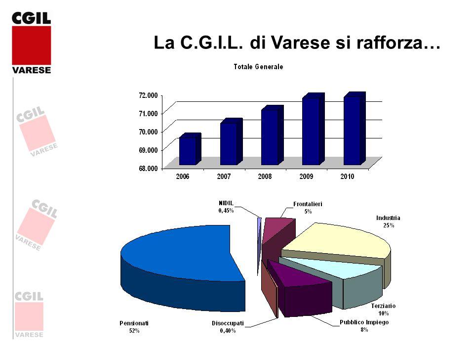 La C.G.I.L. di Varese si rafforza…
