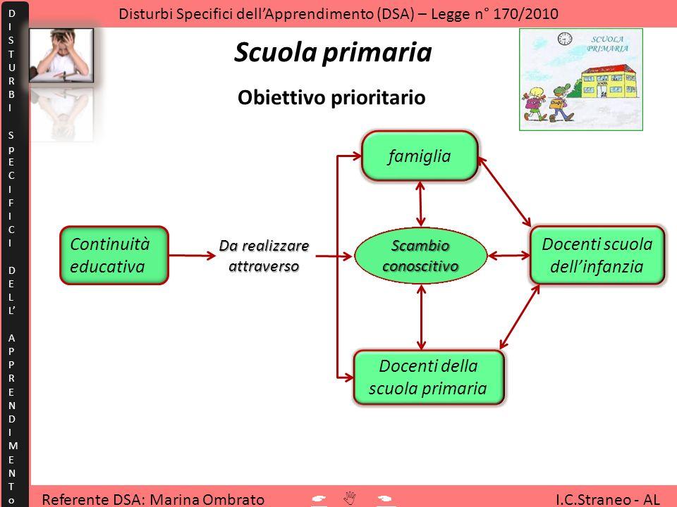 Scuola primaria Obiettivo prioritario famiglia Continuità educativa