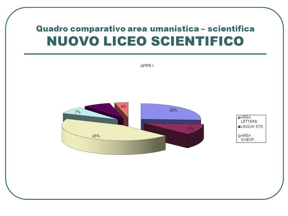 Quadro comparativo area umanistica – scientifica NUOVO LICEO SCIENTIFICO