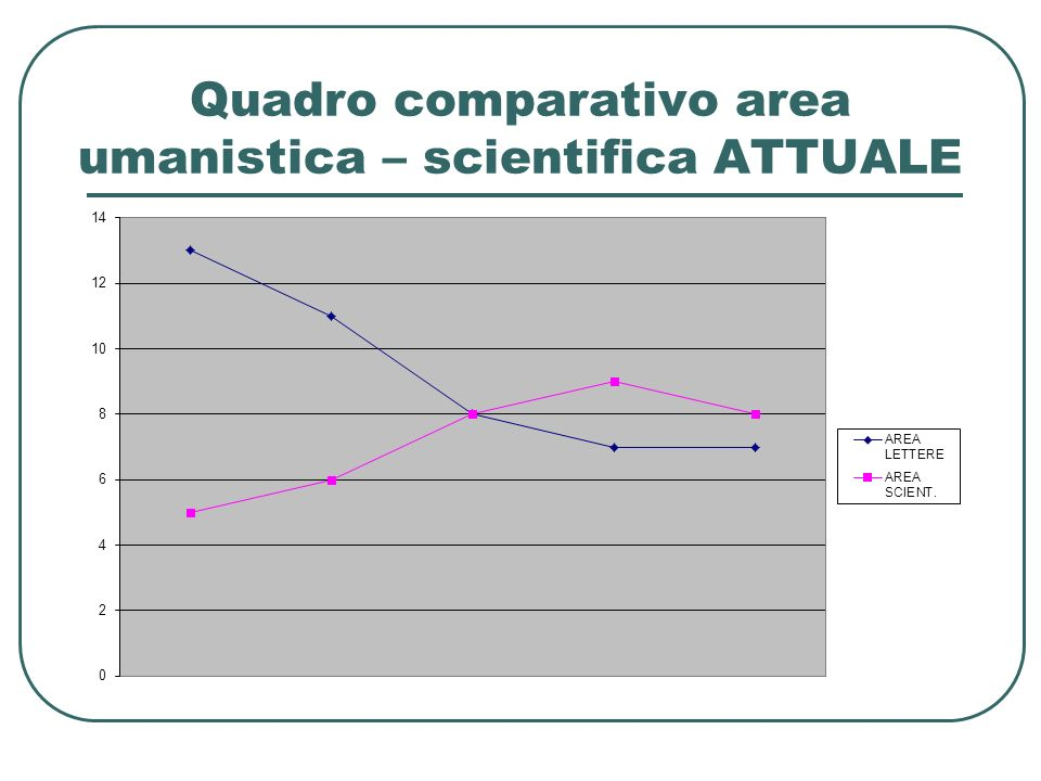 Quadro comparativo area umanistica – scientifica ATTUALE