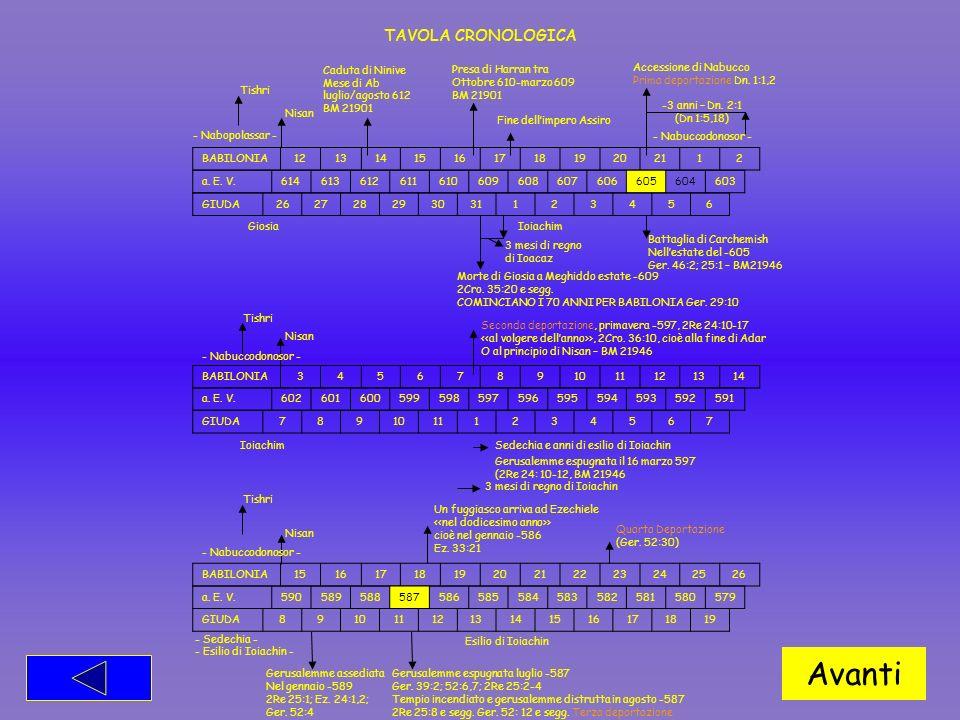 Avanti TAVOLA CRONOLOGICA Presa di Harran tra Ottobre 610-marzo 609