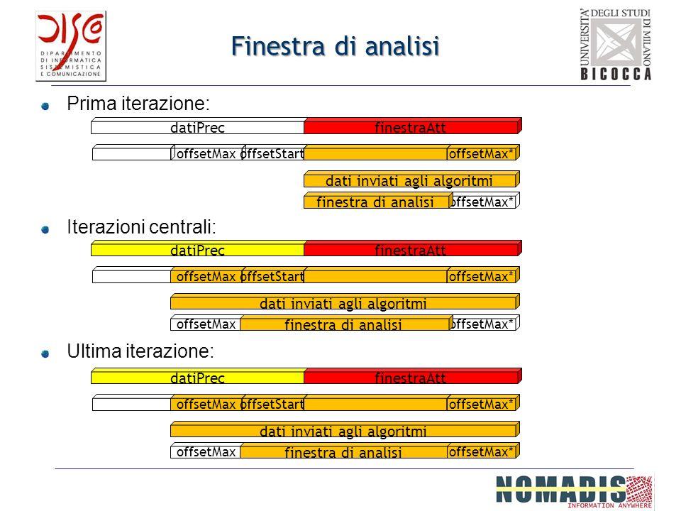 Finestra di analisi Prima iterazione: Iterazioni centrali: